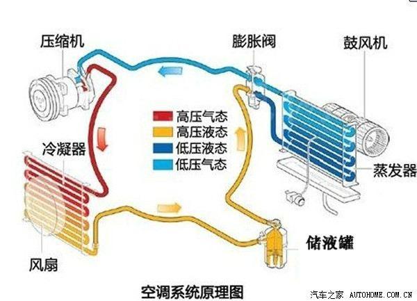 也不是让压缩机倒转,而是通过一个巧妙的四通阀实现了制冷和制热的图片