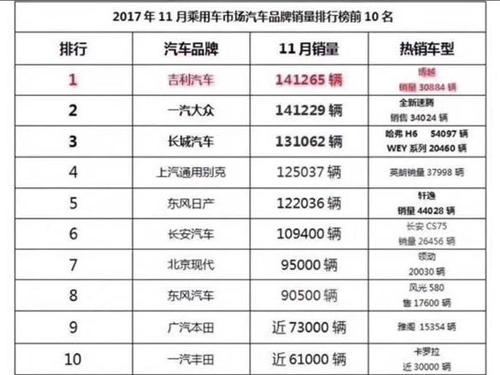 吉利11月狂卖141265辆夺销冠 长安、长城销量被秒为哪般?